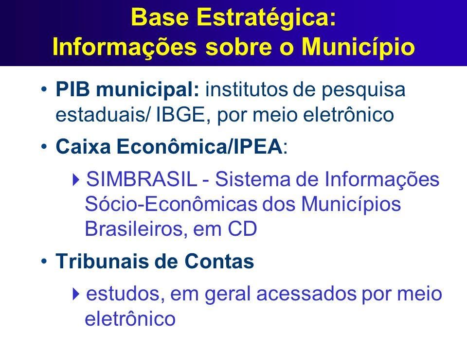 Base Estratégica: Informações sobre o Município PIB municipal: institutos de pesquisa estaduais/ IBGE, por meio eletrônico Caixa Econômica/IPEA: SIMBR