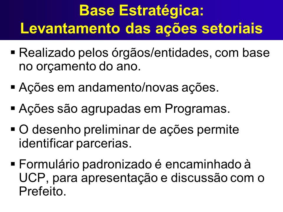 Base Estratégica: Levantamento das ações setoriais Realizado pelos órgãos/entidades, com base no orçamento do ano. Ações em andamento/novas ações. Açõ