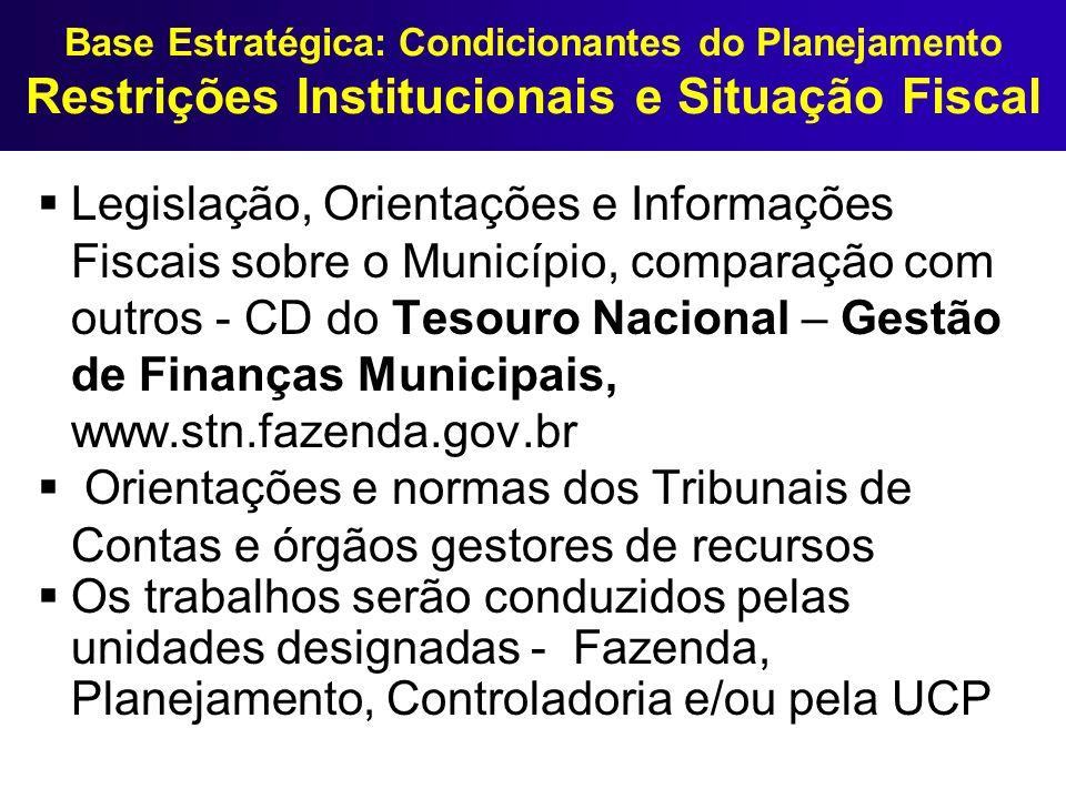 Base Estratégica: Condicionantes do Planejamento Restrições Institucionais e Situação Fiscal Legislação, Orientações e Informações Fiscais sobre o Mun