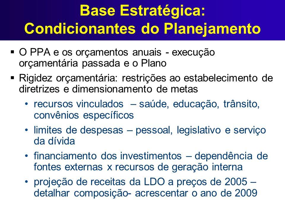 Base Estratégica: Condicionantes do Planejamento O PPA e os orçamentos anuais - execução orçamentária passada e o Plano Rigidez orçamentária: restriçõ