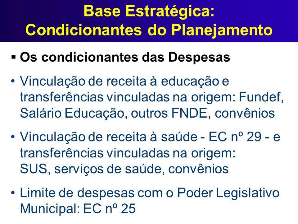 Base Estratégica: Condicionantes do Planejamento Os condicionantes das Despesas Vinculação de receita à educação e transferências vinculadas na origem
