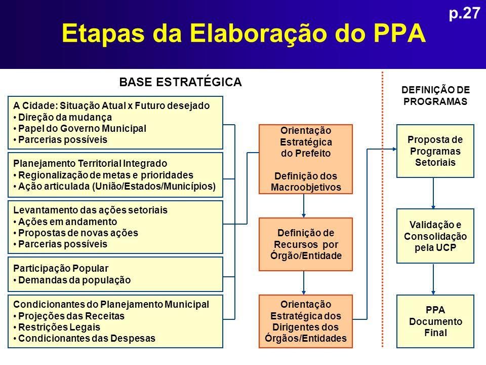Etapas da Elaboração do PPA A Cidade: Situação Atual x Futuro desejado Direção da mudança Papel do Governo Municipal Parcerias possíveis Planejamento