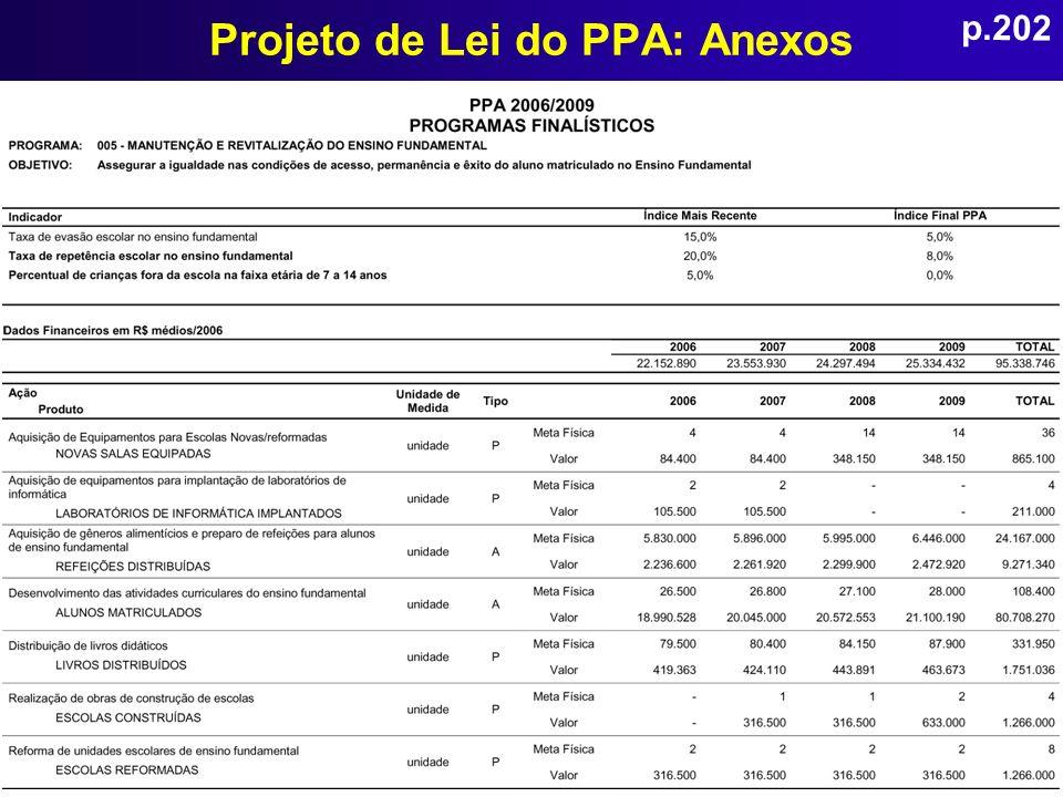 Projeto de Lei do PPA: Anexos p.202