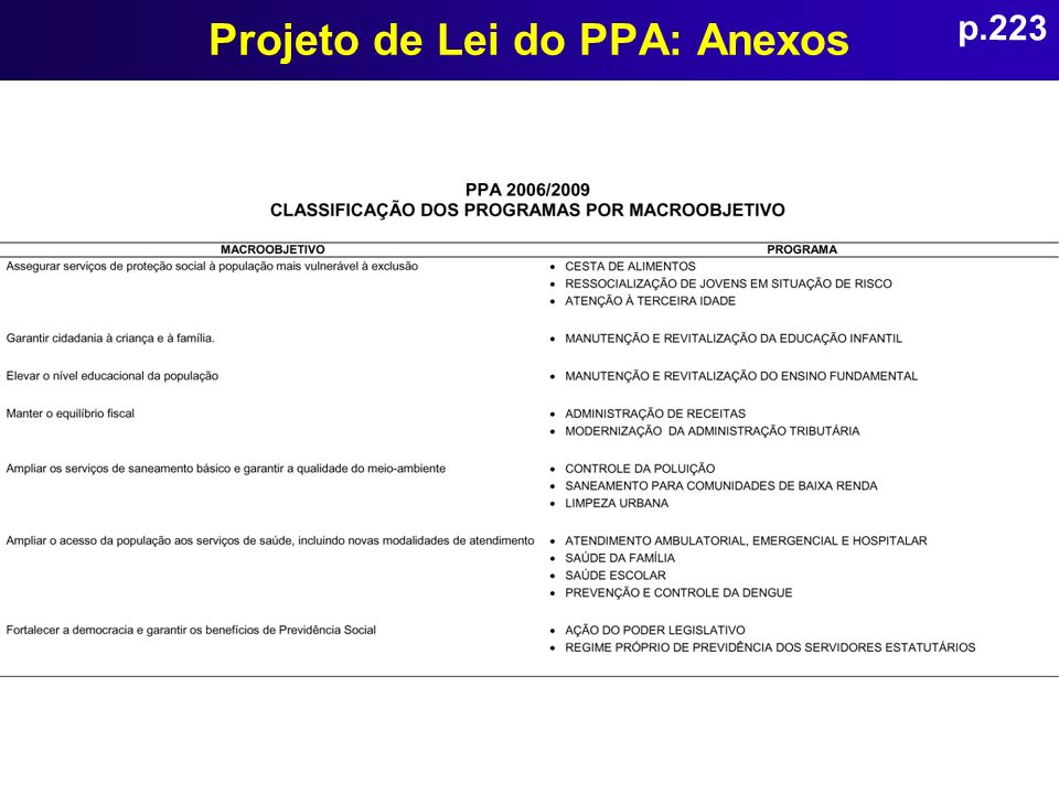 Projeto de Lei do PPA: Anexos p.223