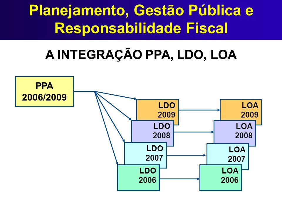 Planejamento, Gestão Pública e Responsabilidade Fiscal A INTEGRAÇÃO PPA, LDO, LOA LDO 2009 LDO 2008 LDO 2007 LDO 2006 LOA 2009 LOA 2008 LOA 2007 LOA 2