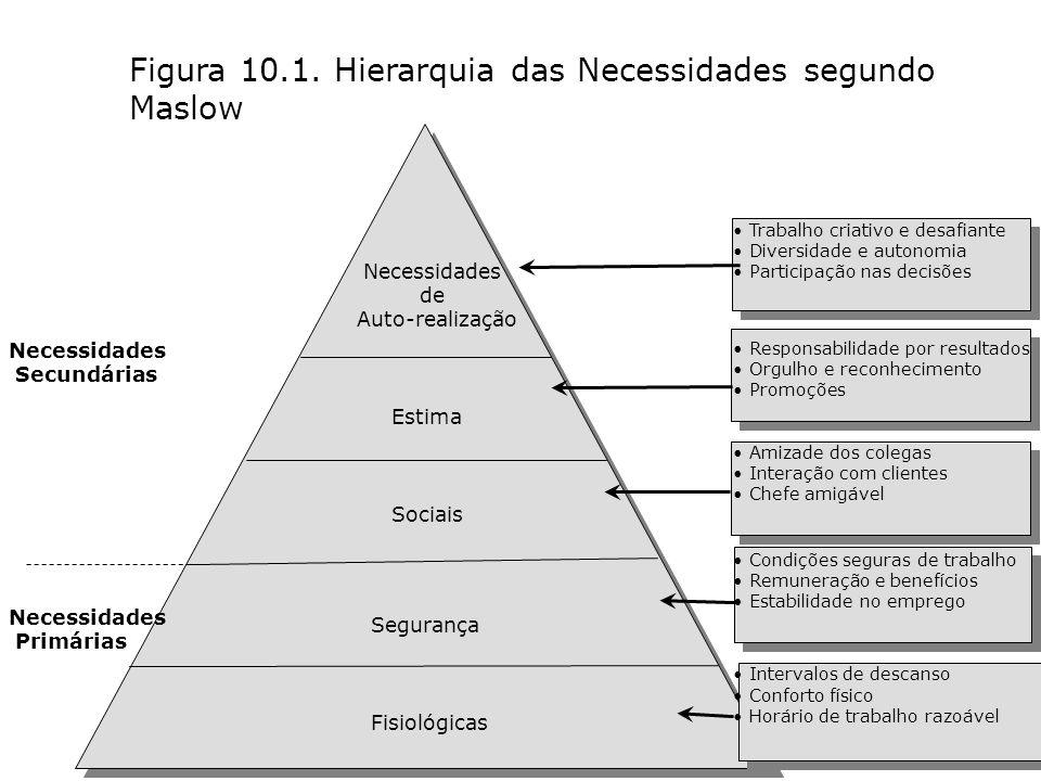 PROF: DANIELLE MONIQUE G. CORBETT 103 Figura 10.1. Hierarquia das Necessidades segundo Maslow Necessidades Secundárias Necessidades Primárias Necessid