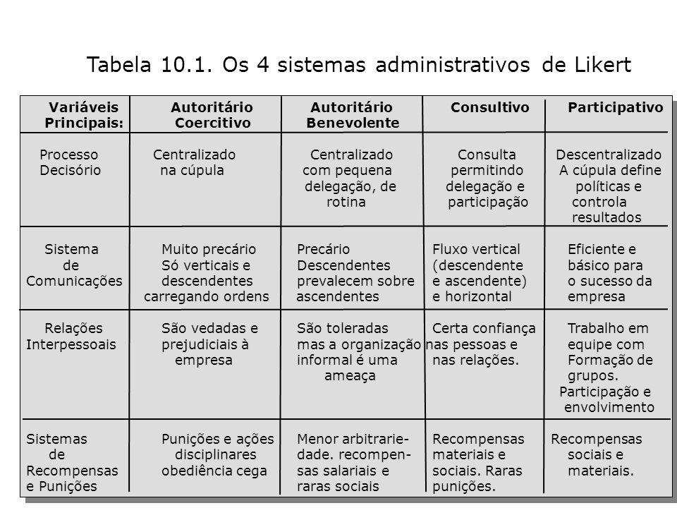 PROF: DANIELLE MONIQUE G. CORBETT 108 Variáveis Autoritário Autoritário ConsultivoParticipativo Principais: Coercitivo Benevolente Processo Centraliza