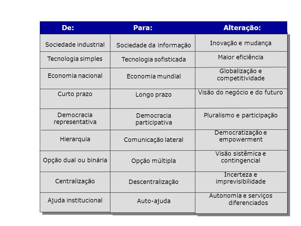 14 Sociedade industrial Tecnologia simples Economia nacional Curto prazo Democracia representativa Hierarquia Opção dual ou binária Centralização Ajud