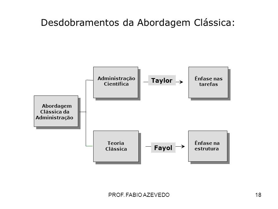 18 Abordagem Clássica da Administração Científica Teoria Clássica Ênfase nas tarefas Ênfase na estrutura Taylor Fayol Desdobramentos da Abordagem Clás