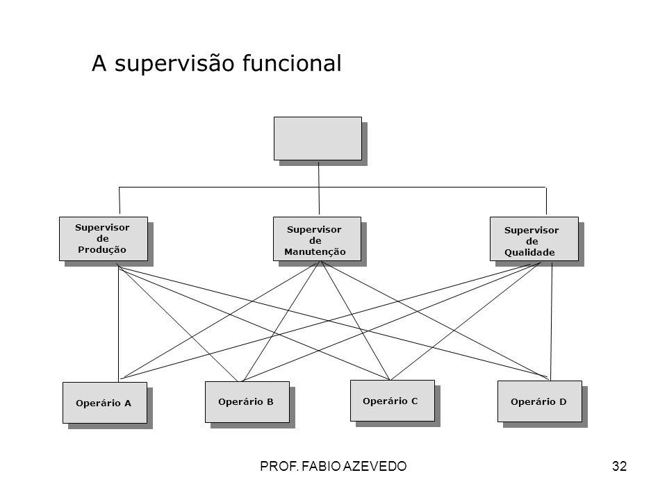 32 Operário A A supervisão funcional Supervisor de Manutenção Supervisor de Produção Supervisor de Qualidade Operário B Operário C Operário D PROF. FA
