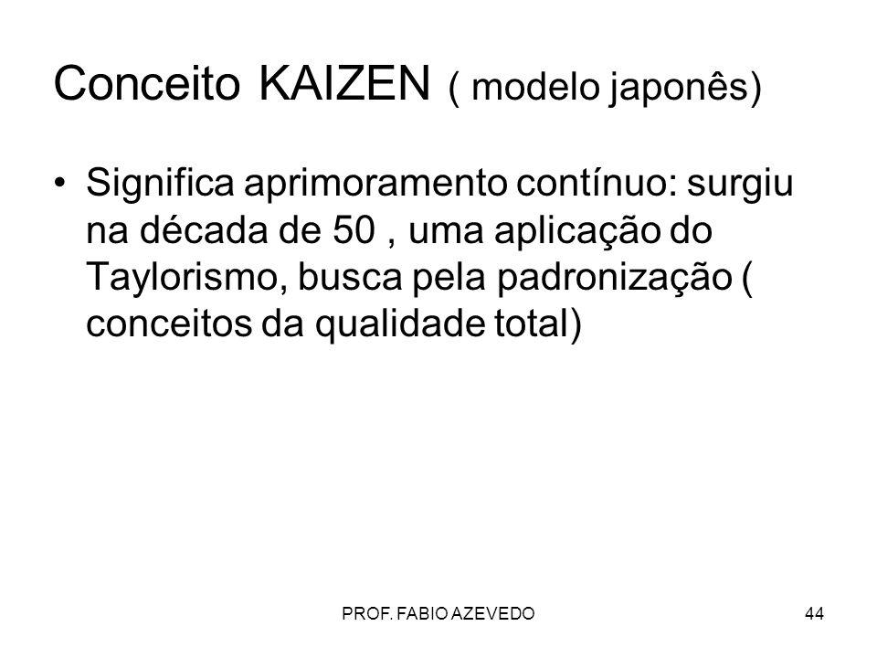 44 Conceito KAIZEN ( modelo japonês) Significa aprimoramento contínuo: surgiu na década de 50, uma aplicação do Taylorismo, busca pela padronização (
