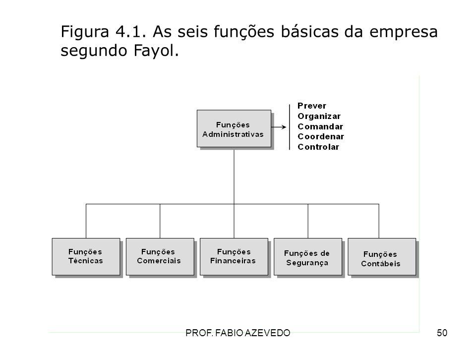 50 Figura 4.1. As seis funções básicas da empresa segundo Fayol. PROF. FABIO AZEVEDO