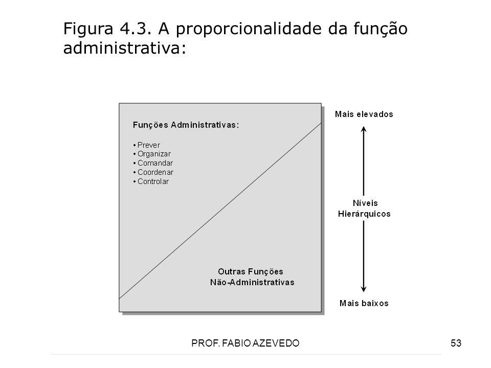 53 Figura 4.3. A proporcionalidade da função administrativa: PROF. FABIO AZEVEDO