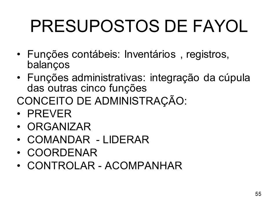 55 PRESUPOSTOS DE FAYOL Funções contábeis: Inventários, registros, balanços Funções administrativas: integração da cúpula das outras cinco funções CON
