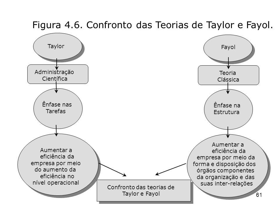 PROF: DANIELLE MONIQUE G. CORBETT 61 Taylor Administração Científica Ênfase nas Tarefas Aumentar a eficiência da empresa por meio do aumento da eficiê