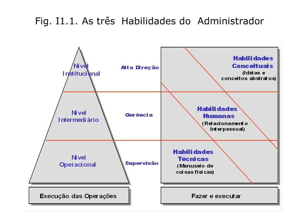 PROF: DANIELLE MONIQUE G. CORBETT 7 Fig. I1.1. As três Habilidades do Administrador