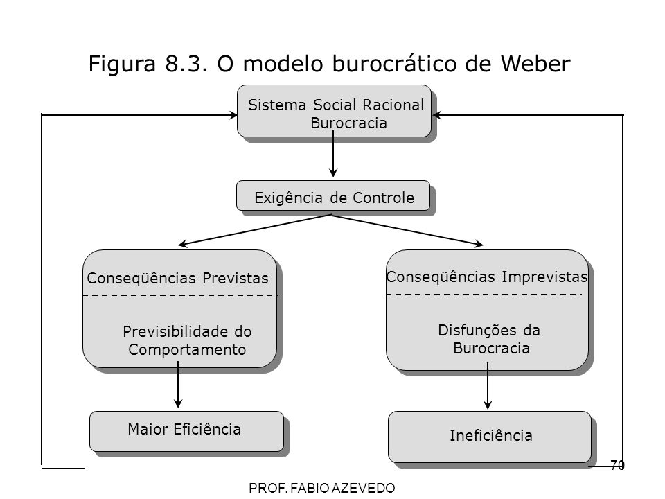 70 Figura 8.3. O modelo burocrático de Weber Sistema Social Racional Burocracia Exigência de Controle Conseqüências Previstas Previsibilidade do Compo