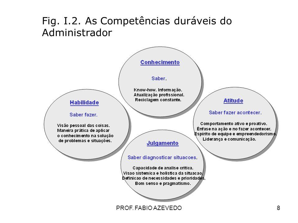 8 Fig. I.2. As Competências duráveis do Administrador PROF. FABIO AZEVEDO