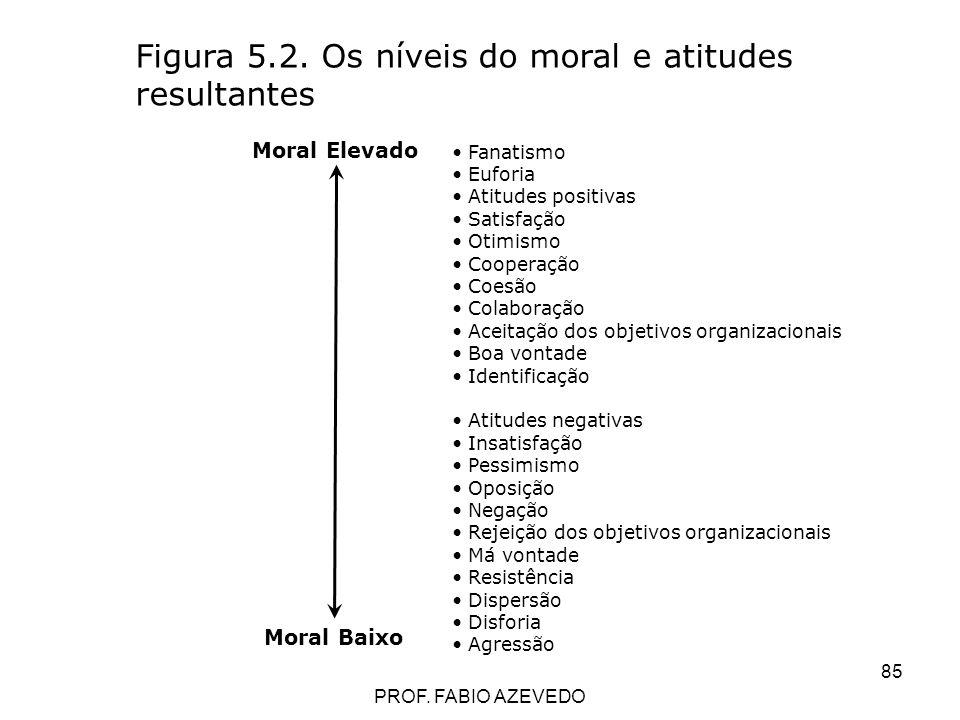 85 Figura 5.2. Os níveis do moral e atitudes resultantes Fanatismo Euforia Atitudes positivas Satisfação Otimismo Cooperação Coesão Colaboração Aceita