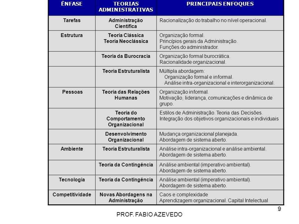 9 ÊNFASETEORIAS ADMINISTRATIVAS PRINCIPAIS ENFOQUES TarefasAdministração Científica Racionalização do trabalho no nível operacional. EstruturaTeoria C