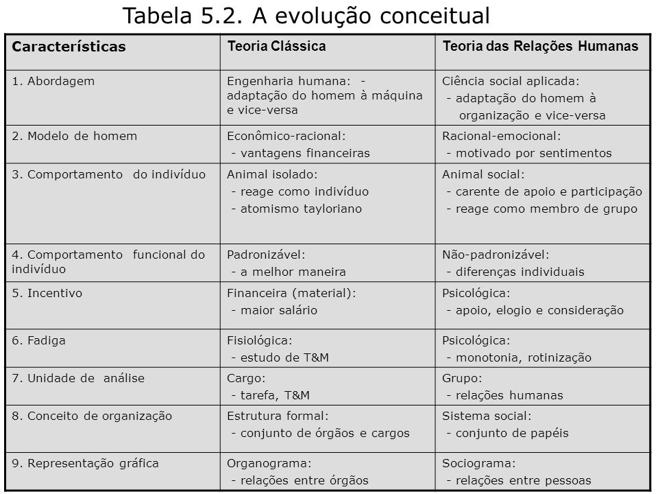 PROF: DANIELLE MONIQUE G. CORBETT 90 Tabela 5.2. A evolução conceitual Características Teoria ClássicaTeoria das Relações Humanas 1. AbordagemEngenhar