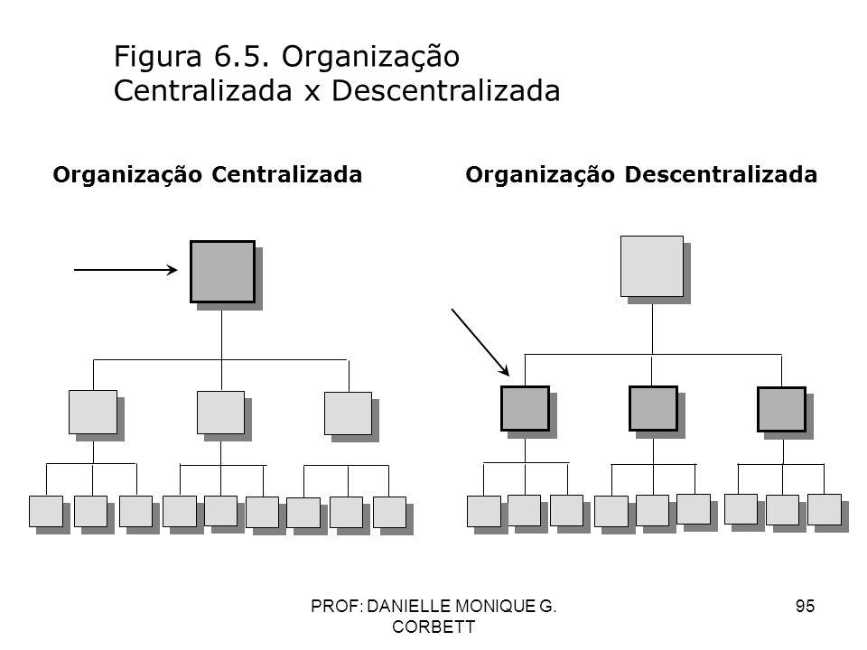 PROF: DANIELLE MONIQUE G. CORBETT 95 Figura 6.5. Organização Centralizada x Descentralizada Organização Centralizada Organização Descentralizada