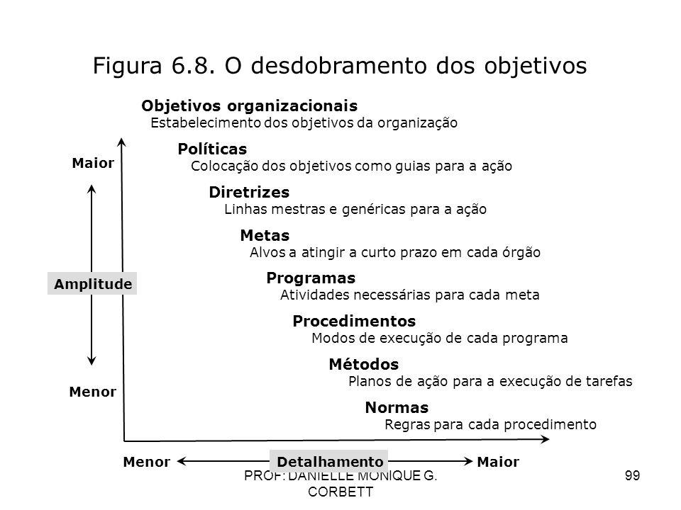 PROF: DANIELLE MONIQUE G. CORBETT 99 Figura 6.8. O desdobramento dos objetivos Objetivos organizacionais Estabelecimento dos objetivos da organização
