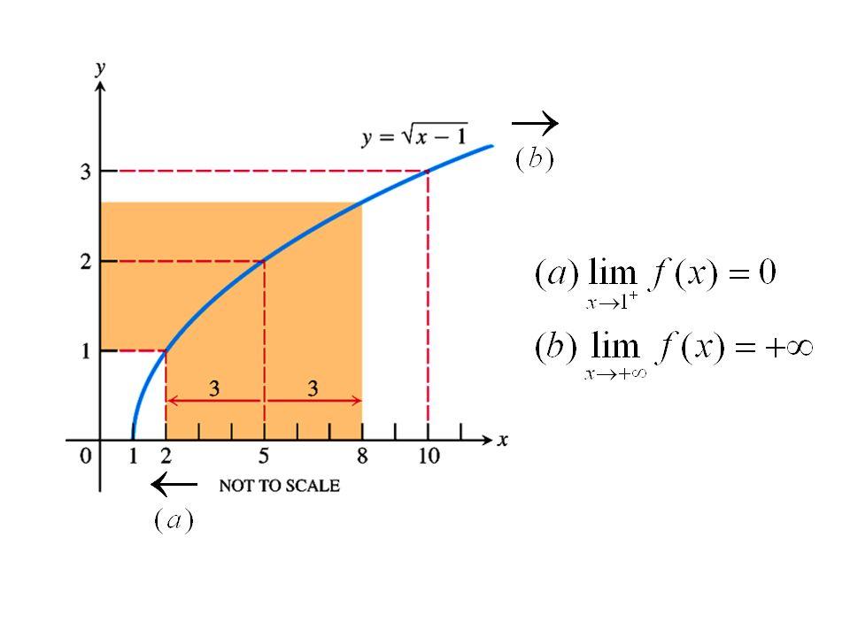 Definição de Limites Seja f(x) definida em um intervalo aberto em torno de a (um número real), exceto talvez em a.