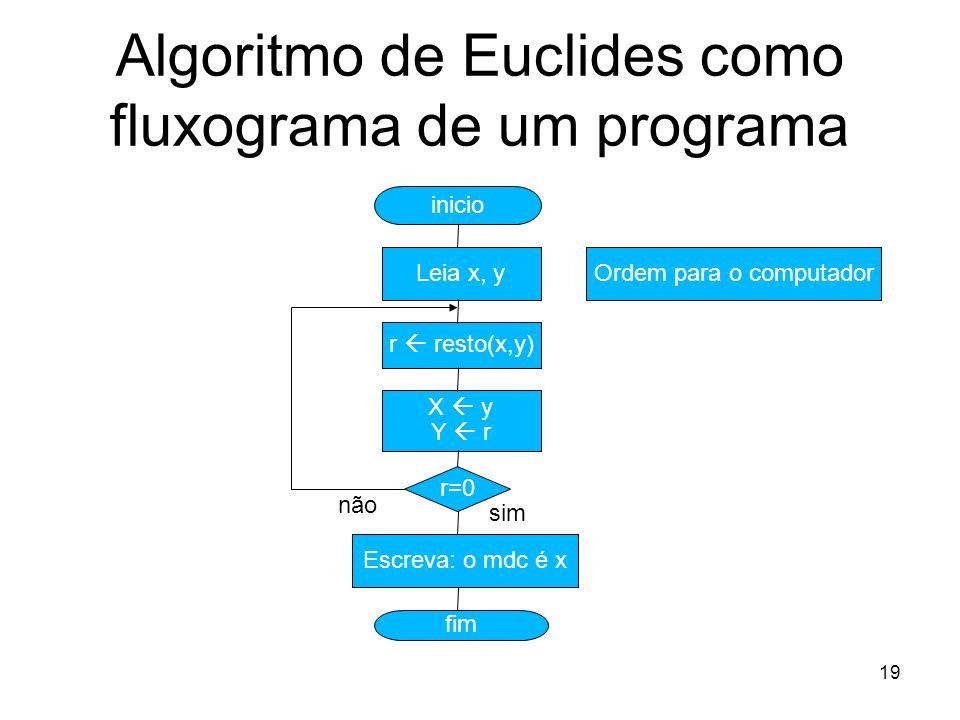 19 Algoritmo de Euclides como fluxograma de um programa inicio Leia x, y r resto(x,y) X y Y r r=0 Escreva: o mdc é x fim não sim Ordem para o computad