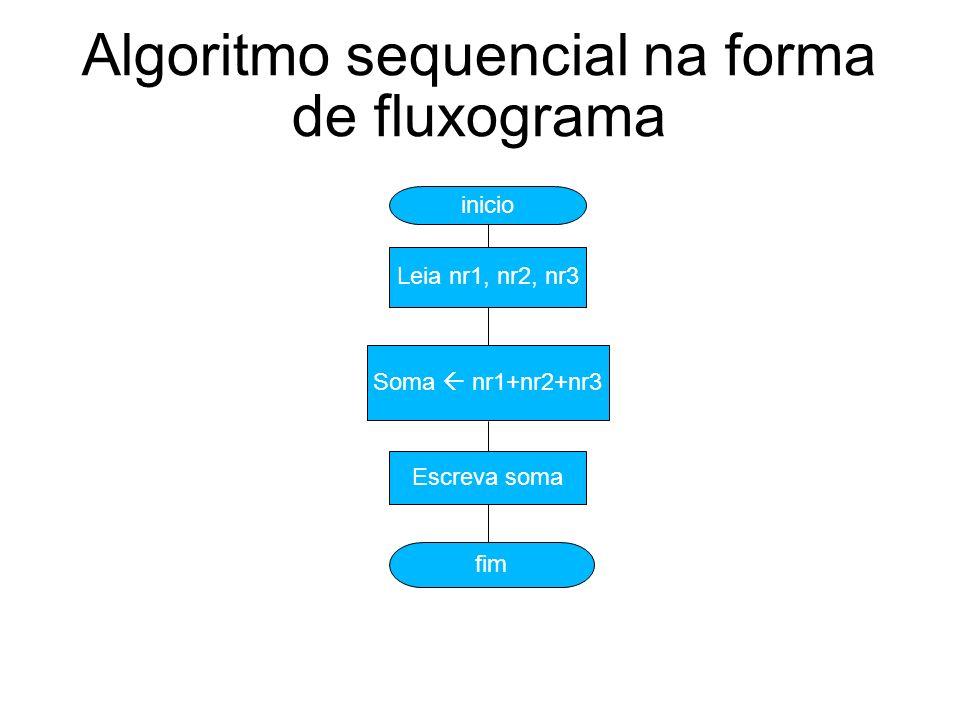 Algoritmo sequencial na forma de fluxograma inicio Leia nr1, nr2, nr3 Soma nr1+nr2+nr3 Escreva soma fim