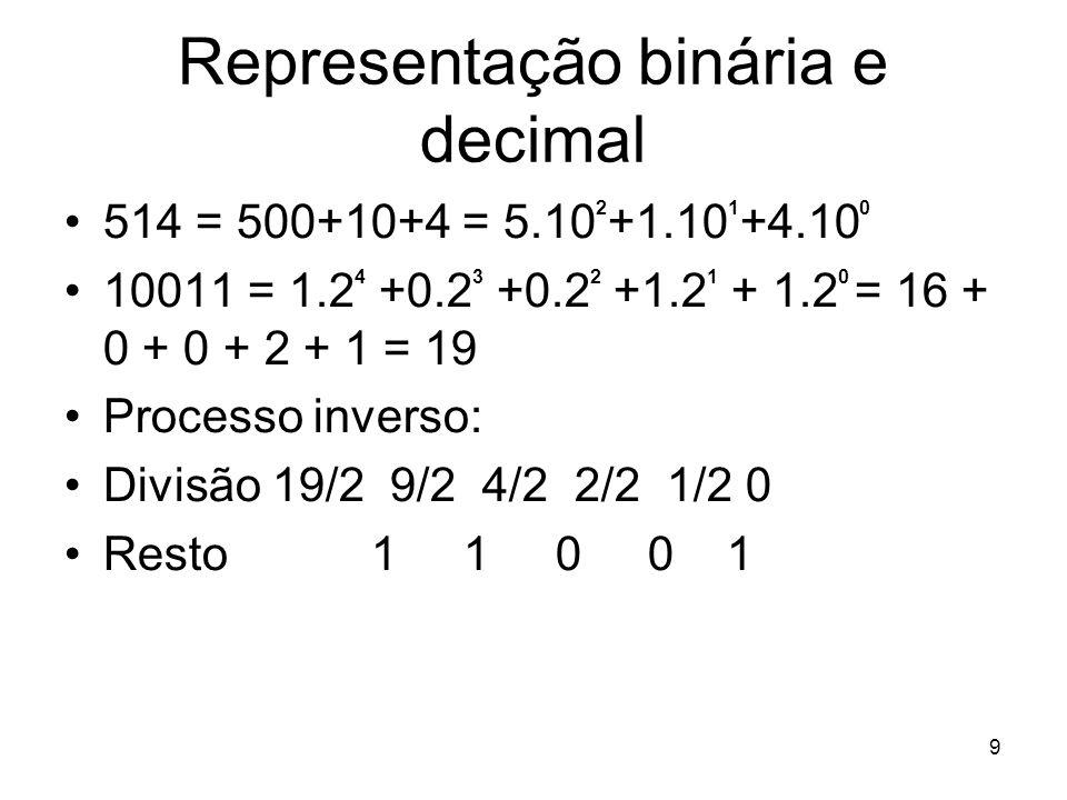 9 Representação binária e decimal 514 = 500+10+4 = 5.10 2 +1.10 1 +4.10 0 10011 = 1.2 4 +0.2 3 +0.2 2 +1.2 1 + 1.2 0 = 16 + 0 + 0 + 2 + 1 = 19 Process