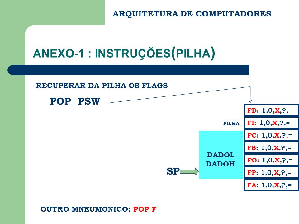 ANEXO-1 : INSTRUÇÕES ( PILHA ) POP PSW RECUPERAR DA PILHA OS FLAGS DADOL DADOH PILHA FC: 1,0,X,?,= FS: 1,0,X,?,= FA: 1,0,X,?,= FD: 1,0,X,?,= FI: 1,0,X