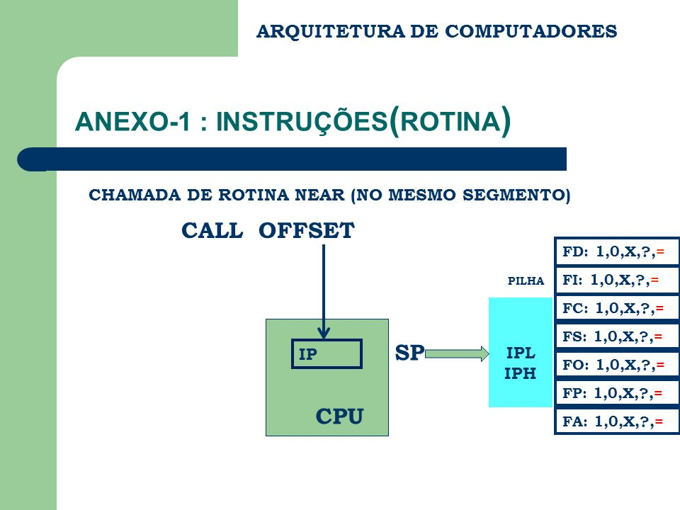 ANEXO-1 : INSTRUÇÕES ( PILHA ) PUSH [REG] SALVAR NA PILHA CONTEUDO DE MEMORIA DADOL DADOH SP PILHA FC: 1,0,X,?,= FS: 1,0,X,?,= FA: 1,0,X,?,= FD: 1,0,X,?,= FI: 1,0,X,?,= FP: 1,0,X,?,= FO: 1,0,X,?,= REG : AH,AL,AX,BH,BL,BX,CH,CL,CX,DH,DL,DX,SI,DI,SP,BP,CS, DS,ES,SS DADOL DADOH MEM OBS: REG PODE SER UM NUMERO DE 16 BITS, COMBINAÇÃO DOS REGISTRADORES OU COMBINAÇÃO DE REGISTRADORES COM NUMEROS.