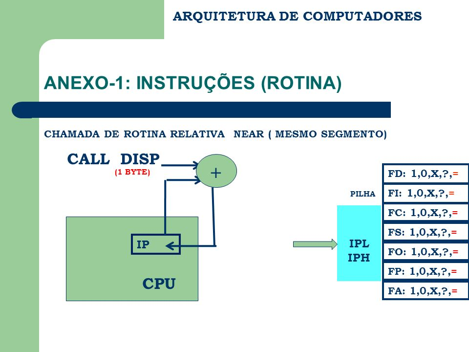 ANEXO-1 : INSTRUÇÕES ( ROTINA ) RET RETORNO DE ROTINA FAR (EM OUTRO SEGMENTO) CS IPL IPH CSL CSH IP CPU PILHA FC: 1,0,X,?,= FS: 1,0,X,?,= FA: 1,0,X,?,= FD: 1,0,X,?,= FI: 1,0,X,?,= FP: 1,0,X,?,= FO: 1,0,X,?,= SP ARQUITETURA DE COMPUTADORES