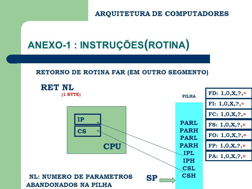 ANEXO-1 : INSTRUÇÕES ( ROTINA ) RET NHNL RETORNO DE ROTINA FAR (EM OUTRO SEGMENTO) CS PARL PARH PARL PARH IPL IPH CSL CSH IP CPU PILHA FC: 1,0,X,?,= FS: 1,0,X,?,= FA: 1,0,X,?,= FD: 1,0,X,?,= FI: 1,0,X,?,= FP: 1,0,X,?,= FO: 1,0,X,?,= SP (2 BYTES) NHNL: NUMERO DE PARAMETROS ABANDONADOS NA PILHA ARQUITETURA DE COMPUTADORES