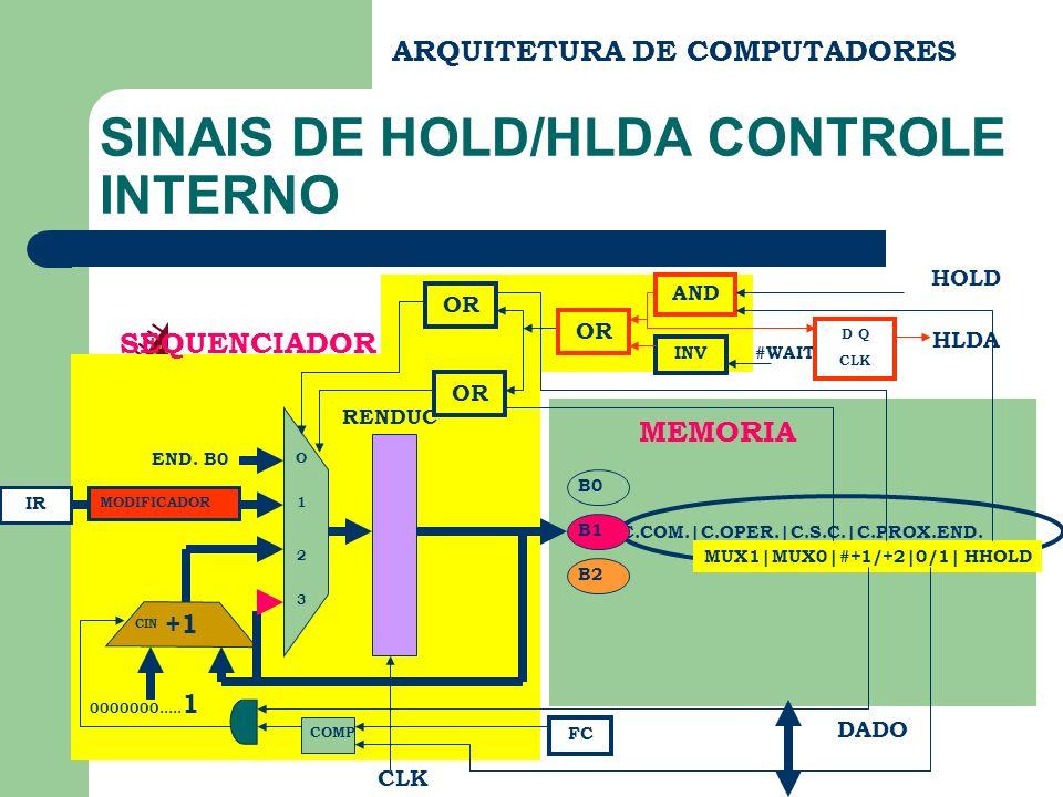 ARQUITETURA DE COMPUTADORES SINAIS DE HOLD/HLDA CONTROLE INTERNO C.COM.|C.OPER.|C.S.C.|C.PROX.END. END DADO MEMORIA B0 B1 B2 SEQUENCIADOR RENDUC CLK E