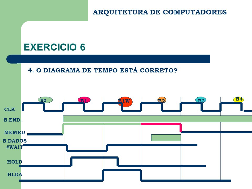 ARQUITETURA DE COMPUTADORES EXERCICIO 6 4. O DIAGRAMA DE TEMPO ESTÁ CORRETO? B0 B1WB3B1 B4 B2 CLK B.END. MEMRD B.DADOS #WAIT HOLD HLDA