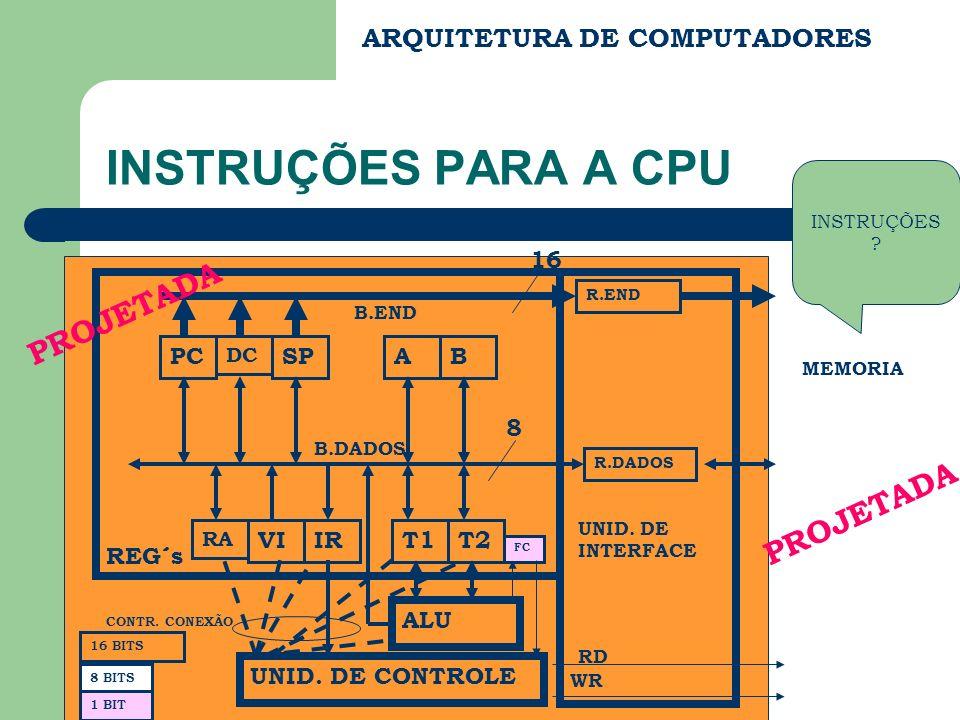 ARQUITETURA DE COMPUTADORES INSTRUÇÕES PARA A CPU PC DC SP RA VIIR AB T1T2 ALU FC UNID. DE CONTROLE REG´s B.END B.DADOS R.END R.DADOS UNID. DE INTERFA