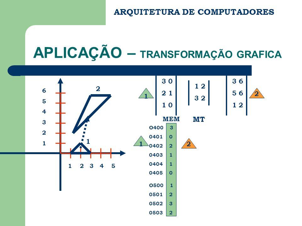 ARQUITETURA DE COMPUTADORES APLICAÇÃO – TRANSFORMAÇÃO GRAFICA 1 2 3 4 5 654321654321 1 2 1 3 0 2 1 1 0 1 2 3 2 MT 2 3 6 5 6 1 2 O400 3 0401 0 0402 2 0