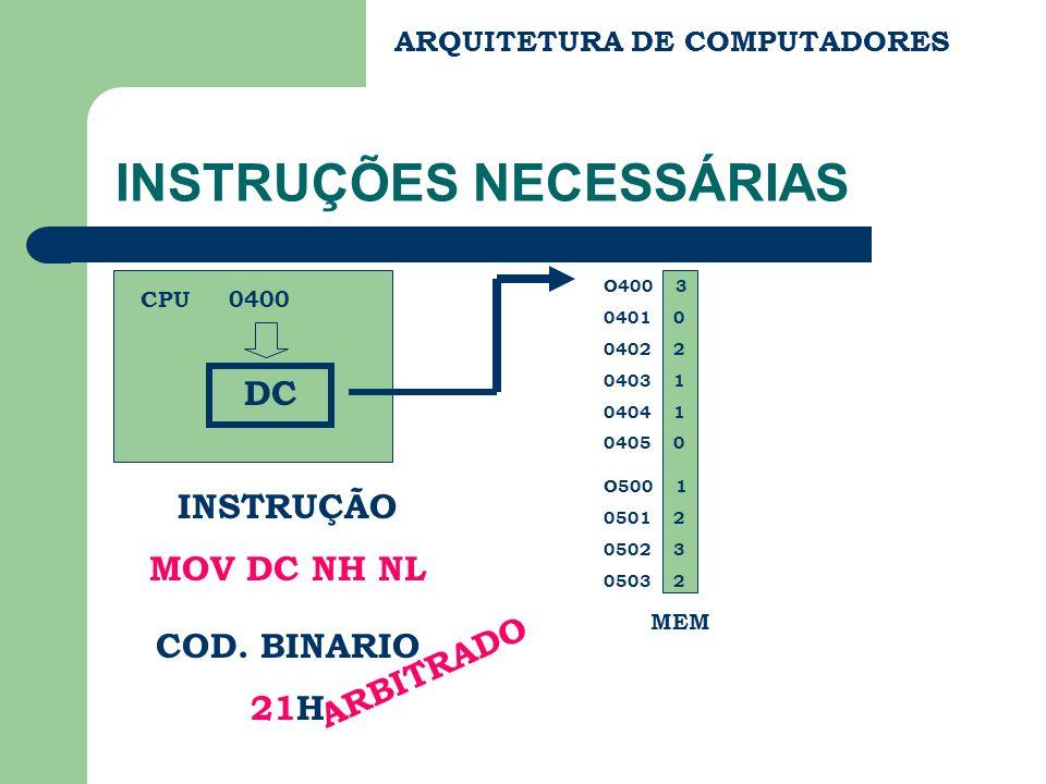 ARQUITETURA DE COMPUTADORES INSTRUÇÕES NECESSÁRIAS O400 3 0401 0 0402 2 0403 1 0404 1 0405 0 O500 1 0501 2 0502 3 0503 2 DC 0400 INSTRUÇÃO MOV DC NH N