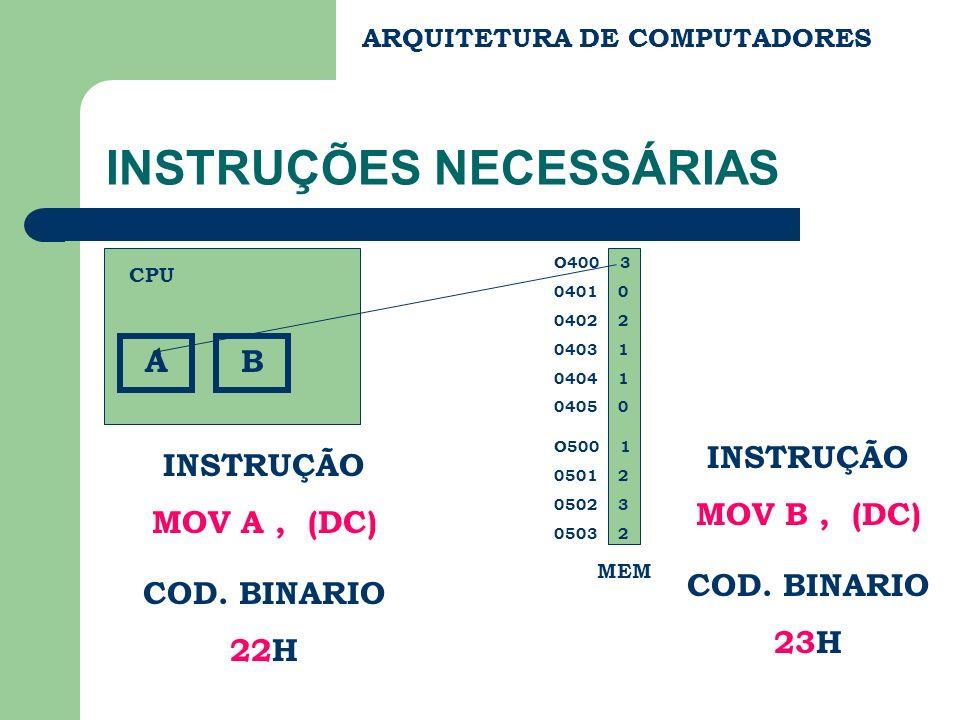 ARQUITETURA DE COMPUTADORES INSTRUÇÕES NECESSÁRIAS O400 3 0401 0 0402 2 0403 1 0404 1 0405 0 O500 1 0501 2 0502 3 0503 2 A INSTRUÇÃO MOV A, (DC) COD.
