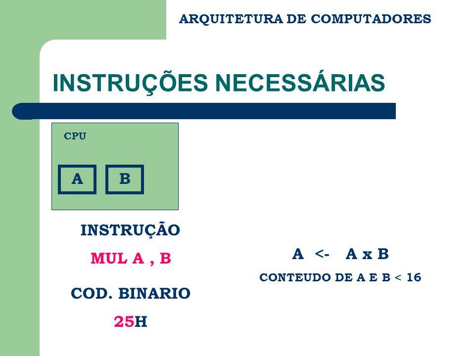 ARQUITETURA DE COMPUTADORES INSTRUÇÕES NECESSÁRIAS A INSTRUÇÃO MUL A, B COD. BINARIO 25H CPU B A <- A x B CONTEUDO DE A E B < 16