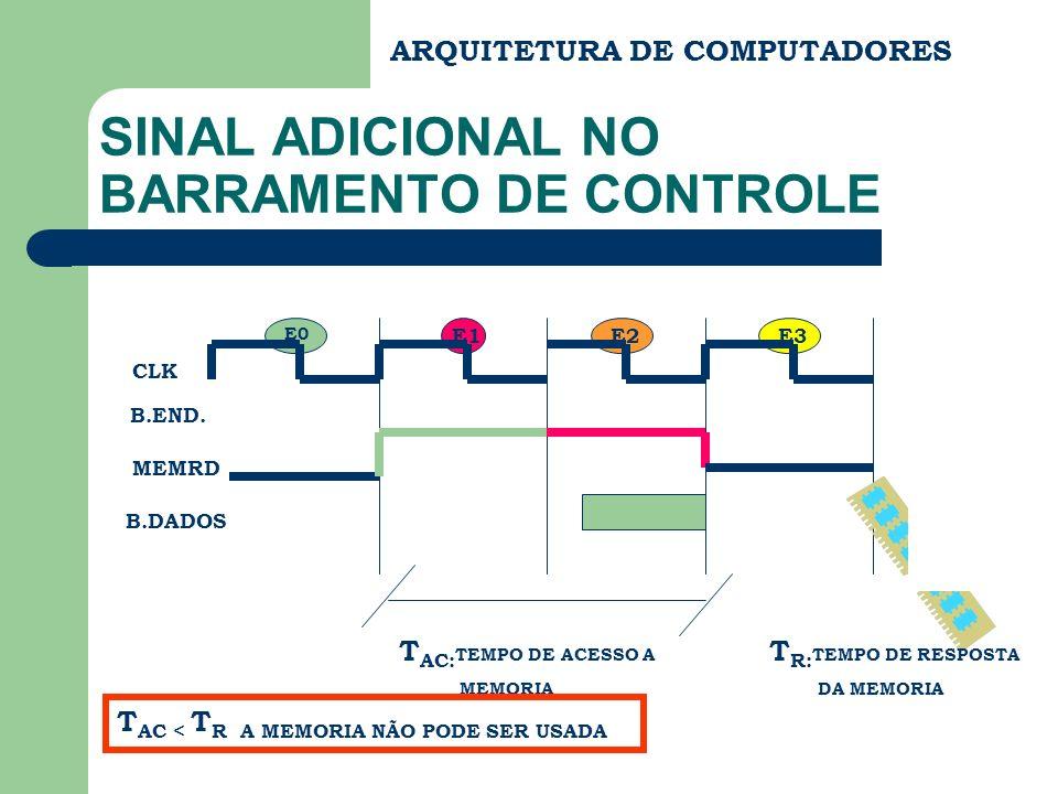 E2E1E3 CLK B.END. MEMRD B.DADOS E0 ARQUITETURA DE COMPUTADORES SINAL ADICIONAL NO BARRAMENTO DE CONTROLE T AC: TEMPO DE ACESSO A MEMORIA T R: TEMPO DE