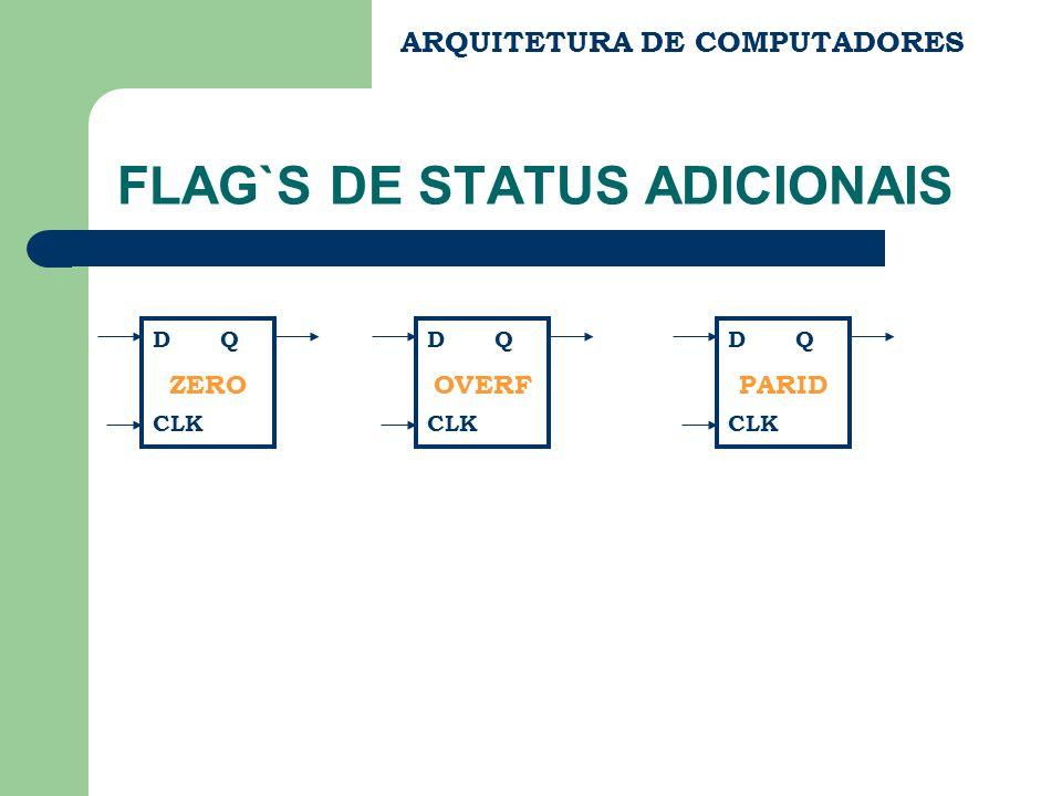 ARQUITETURA DE COMPUTADORES FLAG`S DE STATUS ADICIONAIS D Q CLK ZERO D Q CLK OVERF D Q CLK PARID