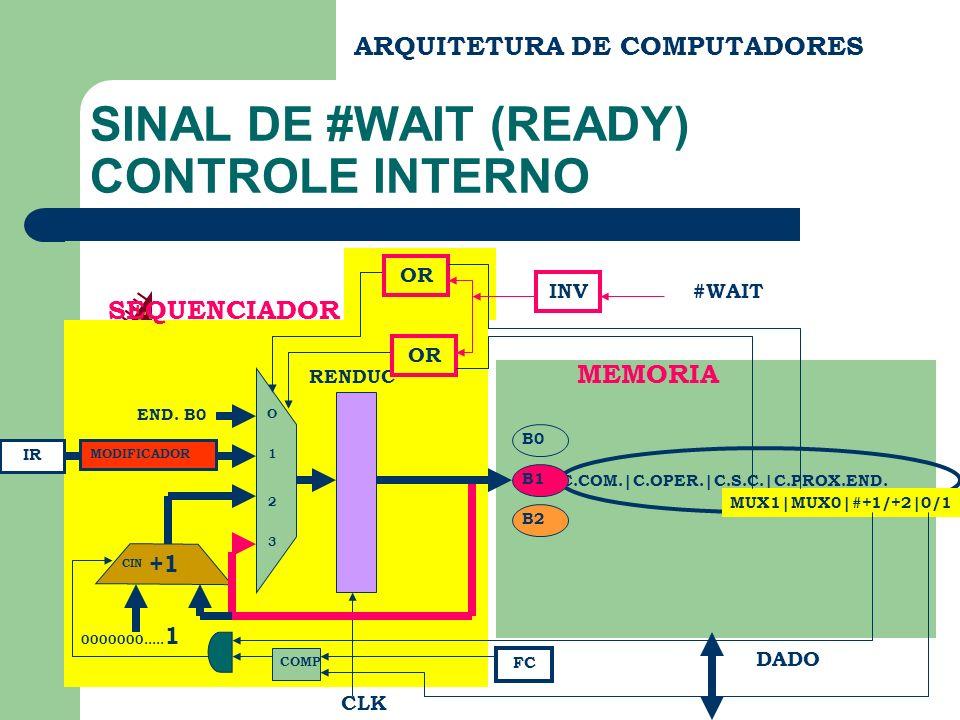 ARQUITETURA DE COMPUTADORES SINAL DE #WAIT (READY) CONTROLE INTERNO C.COM.|C.OPER.|C.S.C.|C.PROX.END. END DADO MEMORIA B0 B1 B2 SEQUENCIADOR RENDUC CL