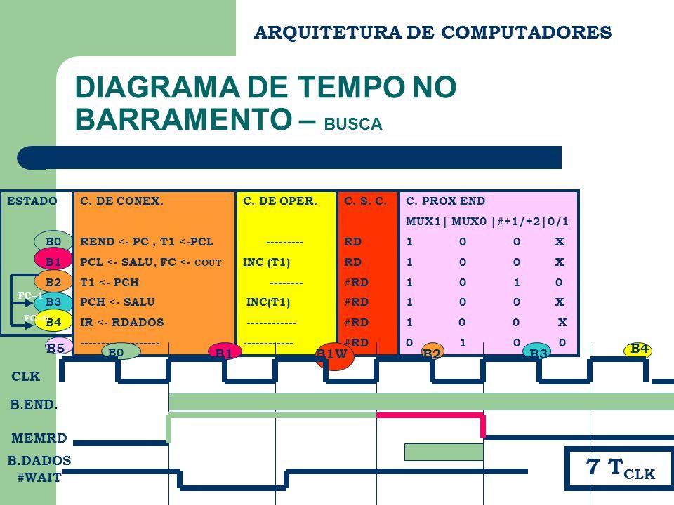 C. PROX END MUX1| MUX0 |#+1/+2|0/1 1 0 0 X 1 0 1 0 0 X 0 1 0 0 ARQUITETURA DE COMPUTADORES DIAGRAMA DE TEMPO NO BARRAMENTO – BUSCA C. DE CONEX. REND <