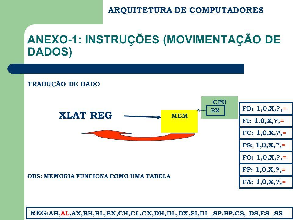 ARQUITETURA DE COMPUTADORES ANEXO-1: INSTRUÇÕES (MOVIMENTAÇÃO DE DADOS) TRADUÇÃO DE DADO XLAT REG FC: 1,0,X,?,= FS: 1,0,X,?,= FA: 1,0,X,?,= FD: 1,0,X,?,= FI: 1,0,X,?,= REG :AH,AL,AX,BH,BL,BX,CH,CL,CX,DH,DL,DX,SI,DI,SP,BP,CS, DS,ES,SS FP: 1,0,X,?,= FO: 1,0,X,?,= MEM OBS: MEMORIA FUNCIONA COMO UMA TABELA CPU BX