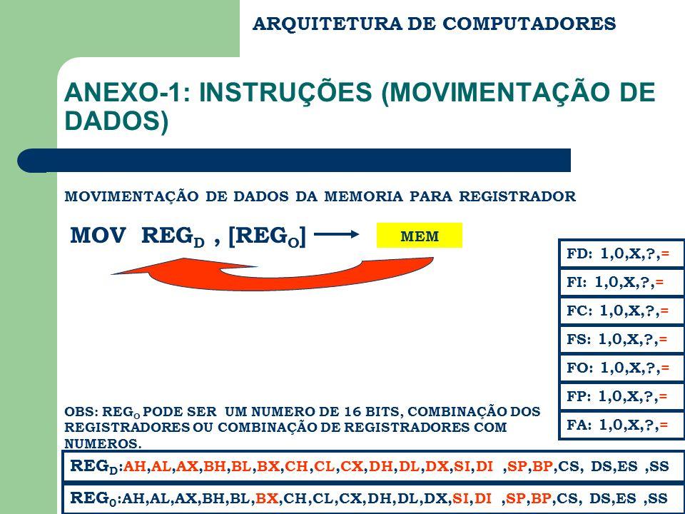 ARQUITETURA DE COMPUTADORES ANEXO-1: INSTRUÇÕES (MOVIMENTAÇÃO DE DADOS) MOVIMENTAÇÃO DE DADOS DA MEMORIA PARA REGISTRADOR MOV REG D, [REG O ] REG 0 :A