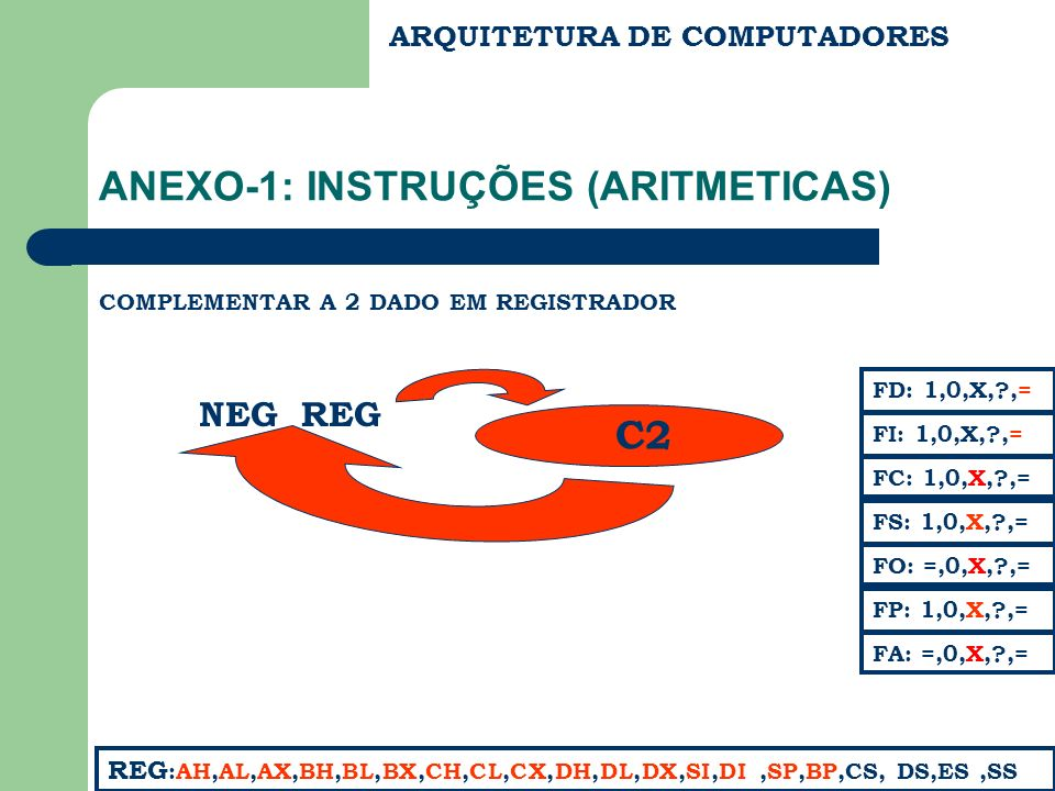ARQUITETURA DE COMPUTADORES ANEXO-1: INSTRUÇÕES (ARITMETICAS) COMPLEMENTAR A 2 DADO EM REGISTRADOR FC: 1,0,X,?,= FS: 1,0,X,?,= FA: =,0,X,?,= FD: 1,0,X,?,= FI: 1,0,X,?,= REG :AH,AL,AX,BH,BL,BX,CH,CL,CX,DH,DL,DX,SI,DI,SP,BP,CS, DS,ES,SS FP: 1,0,X,?,= FO: =,0,X,?,= NEG REG C2