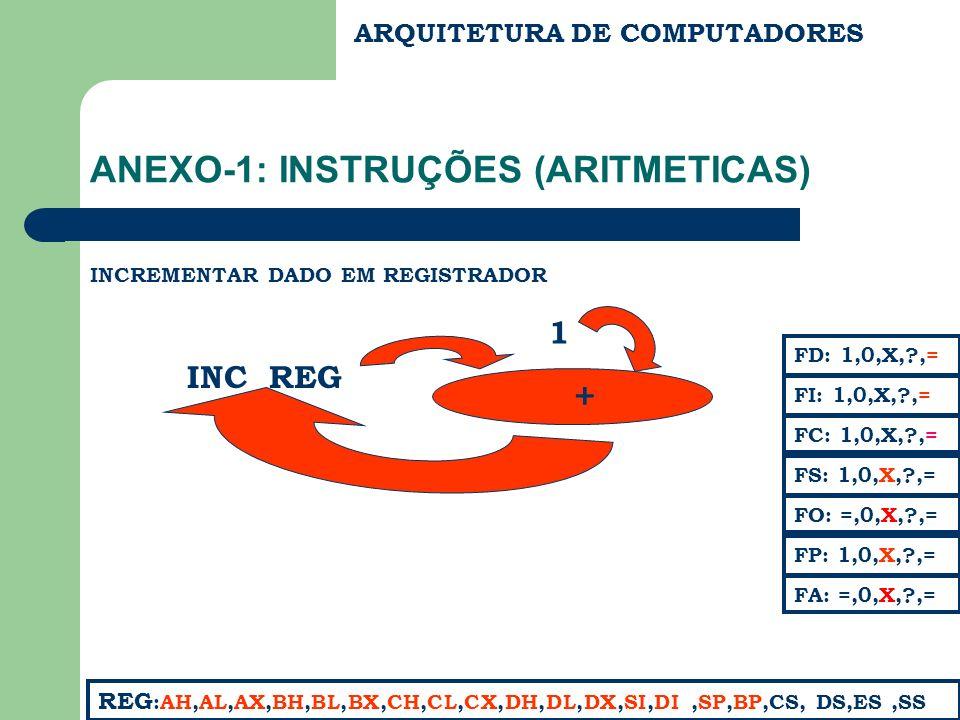 ARQUITETURA DE COMPUTADORES ANEXO-1: INSTRUÇÕES (ARITMETICAS) INCREMENTAR DADO EM REGISTRADOR FC: 1,0,X,?,= FS: 1,0,X,?,= FA: =,0,X,?,= FD: 1,0,X,?,= FI: 1,0,X,?,= REG :AH,AL,AX,BH,BL,BX,CH,CL,CX,DH,DL,DX,SI,DI,SP,BP,CS, DS,ES,SS FP: 1,0,X,?,= FO: =,0,X,?,= INC REG + 1